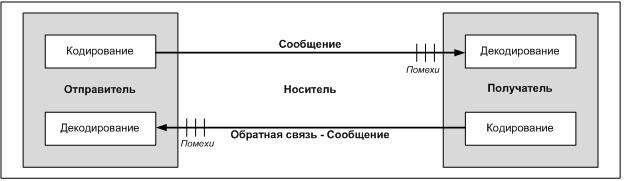Базовая модель коммуникаций
