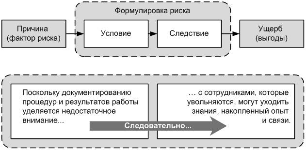 Рис. 1. Компоненты формулировки риска
