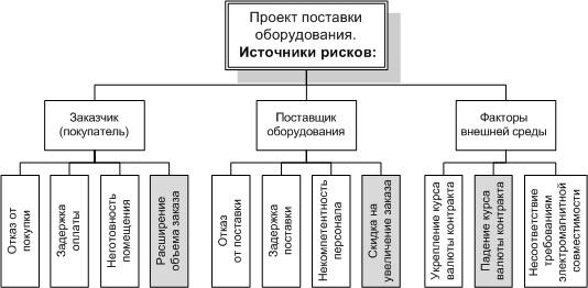 Рис. 1. Пример иерархической структуры рисков по источникам возникновения