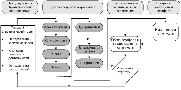 Процессы управления портфелем проектов
