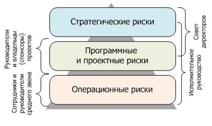 Рисунок 1. Распределение ответственности за риски