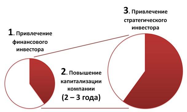 Схема последовательного привлечения инвесторов
