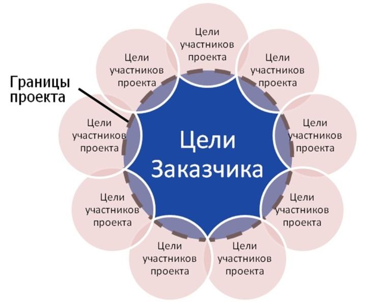 Цели участников проекта