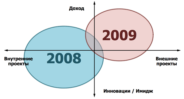 diagramma_stepanov
